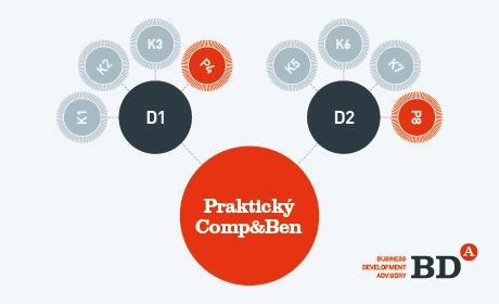 Jak uplatnit teoretické znalosti a připravit se na realitu podnikání? Prostřednictvím Manažerské hry!